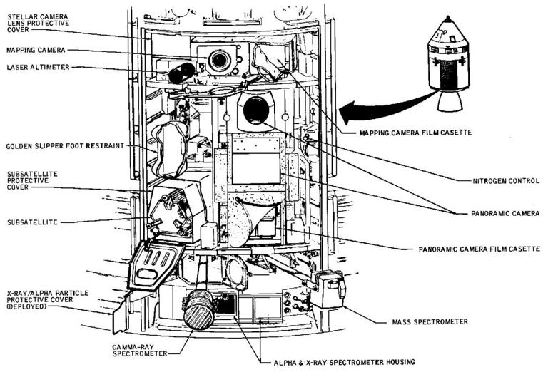 apollo 13 service module location - photo #31